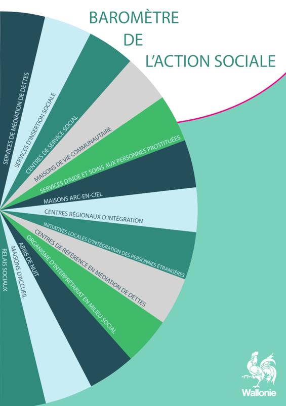 Baromètre de l'action sociale. 2019 (numérique)